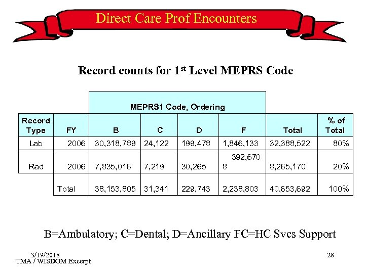 Direct Care Prof Encounters Record counts for 1 st Level MEPRS Code MEPRS 1