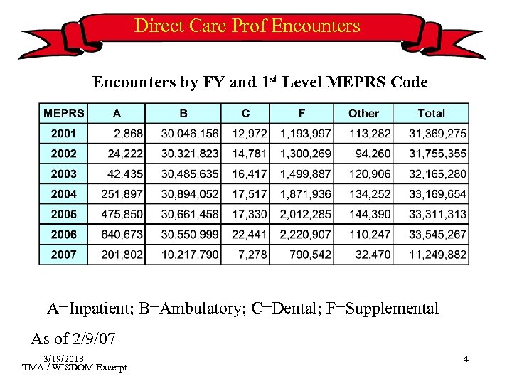 Direct Care Prof Encounters by FY and 1 st Level MEPRS Code A=Inpatient; B=Ambulatory;