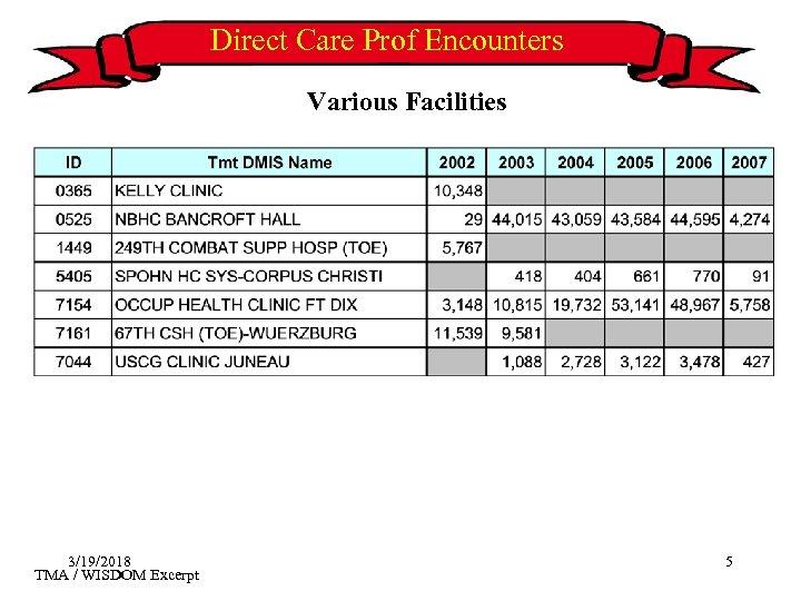 Direct Care Prof Encounters Various Facilities 3/19/2018 TMA / WISDOM Excerpt 5