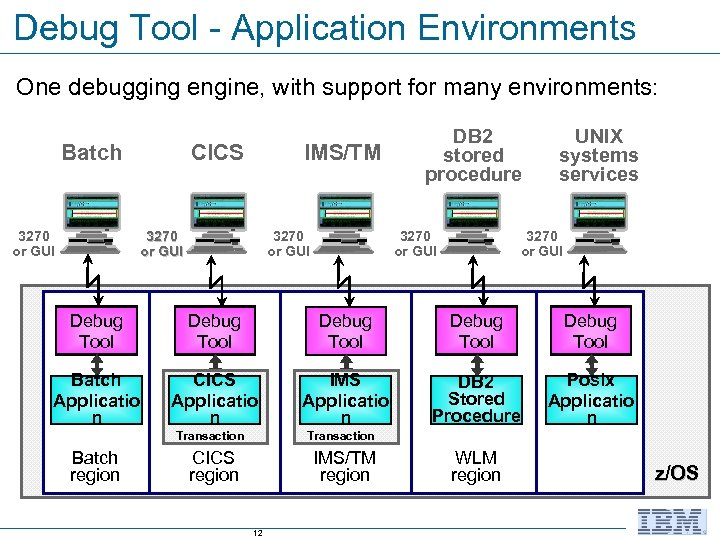 Debug Tool - Application Environments One debugging engine, with support for many environments: Batch