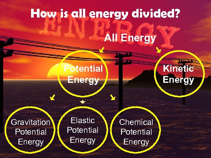 How is all energy divided? All Energy Potential Energy Gravitation Potential Energy Elastic Potential