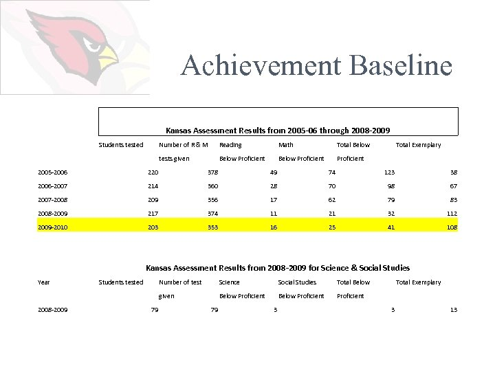 Achievement Baseline Kansas Assessment Results from 2005 -06 through 2008 -2009 Students tested Number