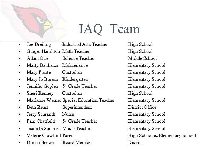 IAQ Team • • • • Joe Dreiling Industrial Arts Teacher Ginger Hamilton Math