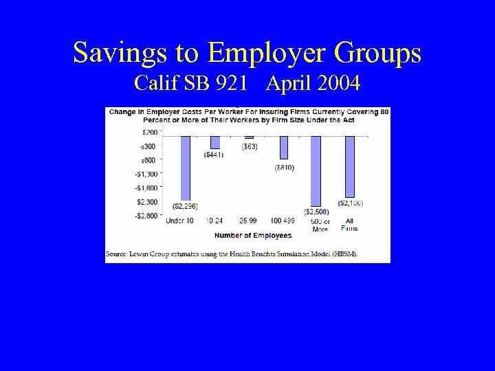 Savings to Employer Groups Calif SB 921 April 2004