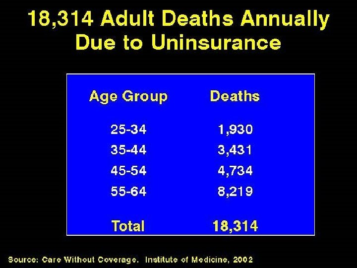 18, 314 Adult Deaths Annually Due to Uninsurance