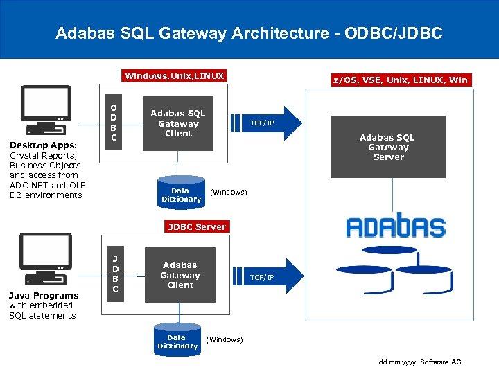 Adabas SQL Gateway Architecture - ODBC/JDBC Windows, Unix, LINUX Desktop Apps: Crystal Reports, Business