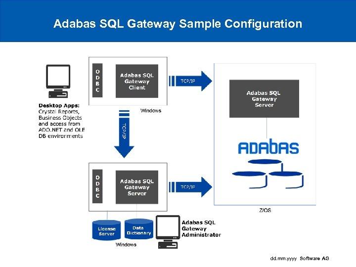 Adabas SQL Gateway Sample Configuration dd. mm. yyyy Software AG
