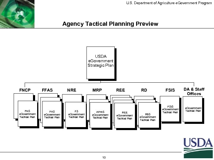 U. S. Department of Agriculture e. Government Program Agency Tactical Planning Preview USDA e.