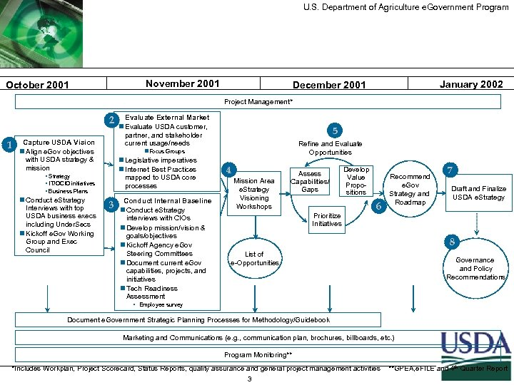 U. S. Department of Agriculture e. Government Program November 2001 October 2001 January 2002