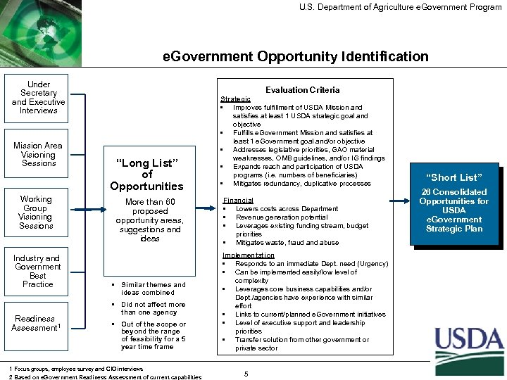 U. S. Department of Agriculture e. Government Program e. Government Opportunity Identification Under Secretary