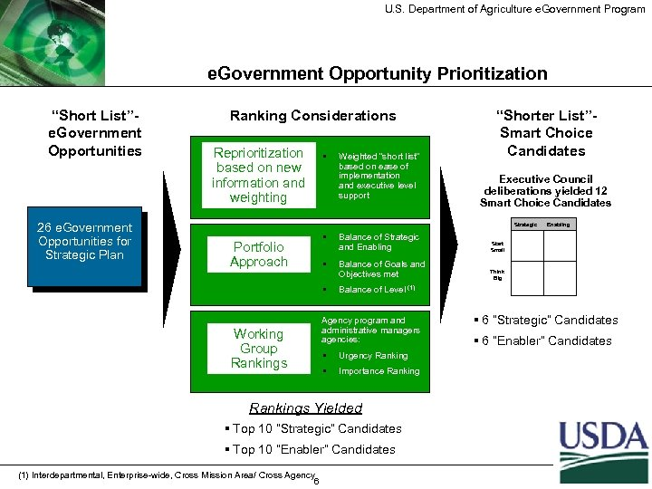 "U. S. Department of Agriculture e. Government Program e. Government Opportunity Prioritization ""Short List""e."