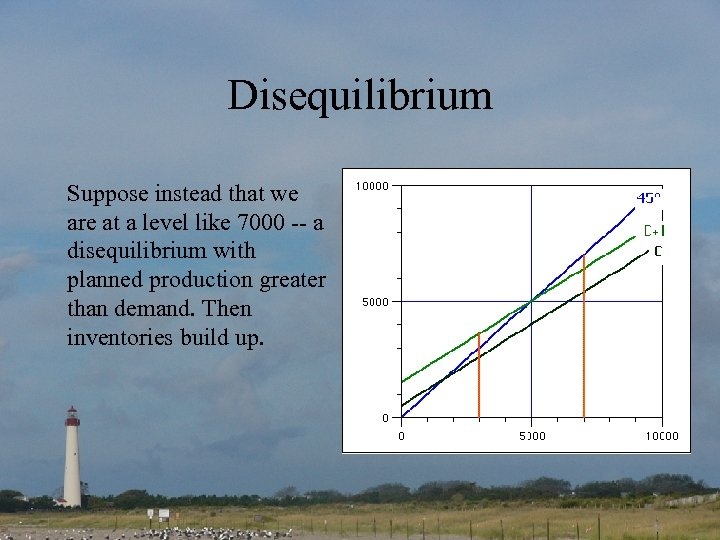 Disequilibrium Suppose instead that we are at a level like 7000 -- a disequilibrium