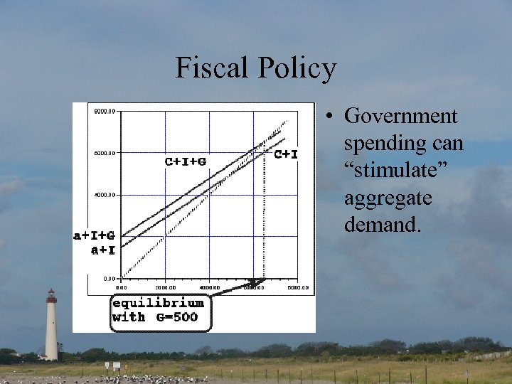 "Fiscal Policy • Government spending can ""stimulate"" aggregate demand."