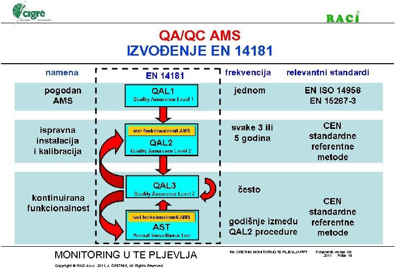 QA/QC AMS IZVOĐENJE EN 14181 MONITORING U TE PLJEVLJA Copyright © RACI d. o.