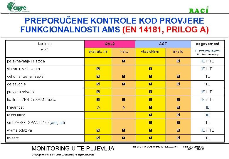 PREPORUČENE KONTROLE KOD PROVJERE FUNKCIONALNOSTI AMS (EN 14181, PRILOG A) MONITORING U TE PLJEVLJA