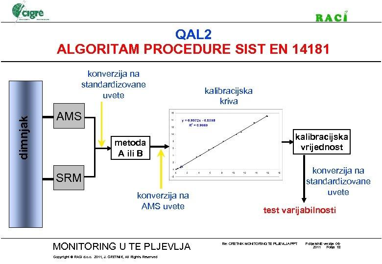 QAL 2 ALGORITAM PROCEDURE SIST EN 14181 dimnjak konverzija na standardizovane uvete kalibracijska kriva