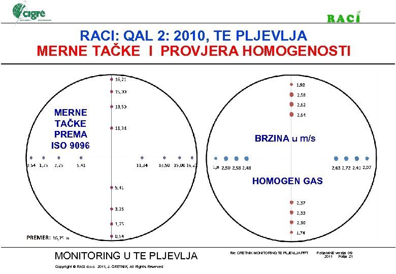 RACI: QAL 2: 2010, TE PLJEVLJA MERNE TAČKE I PROVJERA HOMOGENOSTI MERNE TAČKE PREMA