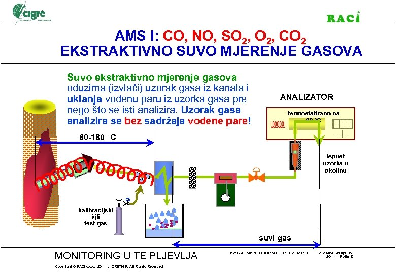 AMS I: CO, NO, SO 2, CO 2 EKSTRAKTIVNO SUVO MJERENJE GASOVA Suvo ekstraktivno