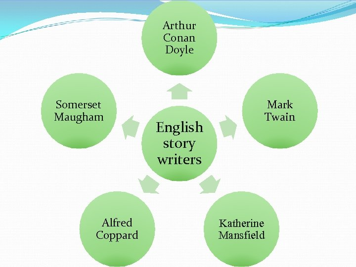 Arthur Conan Doyle Somerset Maugham Alfred Coppard Mark Twain English story writers Katherine Mansfield