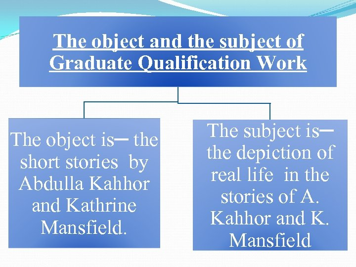The object and the subject of Graduate Qualification Work The object is─ the short