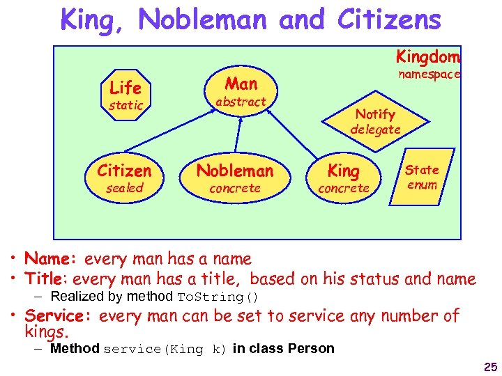 King, Nobleman and Citizens Kingdom Life static Citizen sealed namespace Man abstract Nobleman concrete