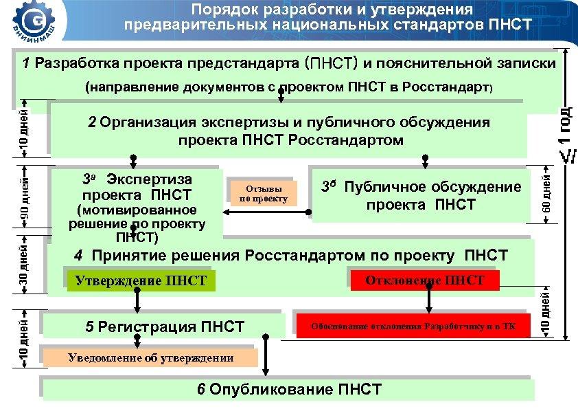 Порядок разработки и утверждения предварительных национальных стандартов ПНСТ 1 Разработка проекта предстандарта (ПНСТ) и