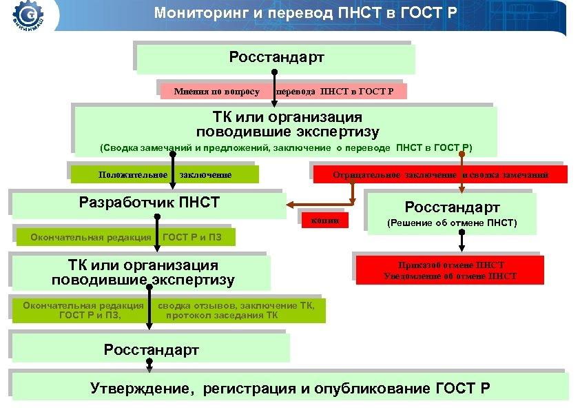 Мониторинг и перевод ПНСТ в ГОСТ Р Росстандарт Мнения по вопросу перевода ПНСТ в