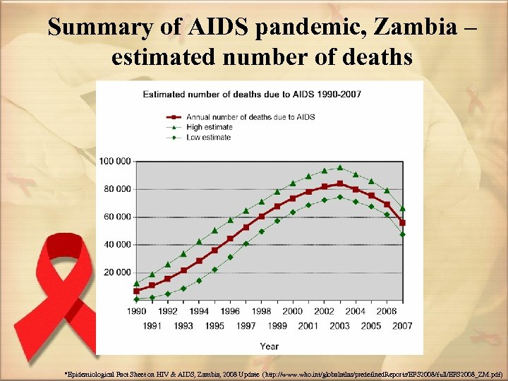 Summary of AIDS pandemic, Zambia – estimated number of deaths *Epidemiological Fact Sheet on