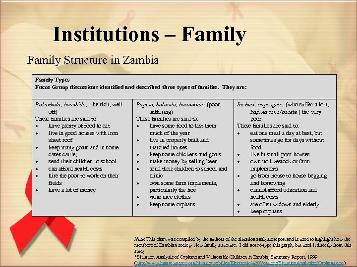 Institutions – Family Structure in Zambia Family Types Focus Group discussions identified and described