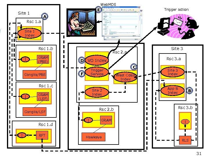 Web. MDS E Site 1 Trigger action A Rsc 1. a Site 1 Index