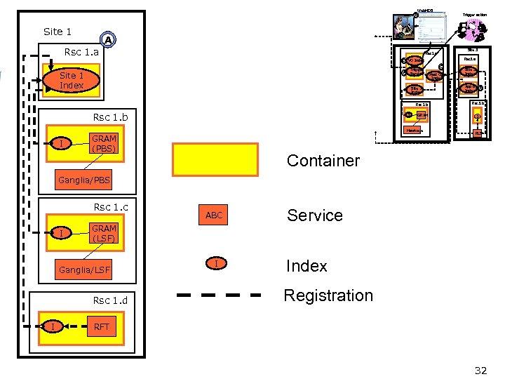 Web. MDS E Site 1 Trigger action A Rsc 1. a Site 3 Rsc
