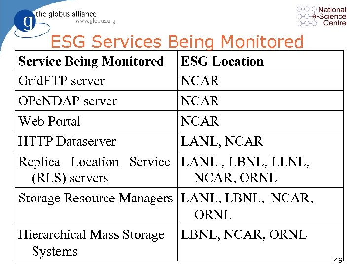 ESG Services Being Monitored Service Being Monitored Grid. FTP server OPe. NDAP server Web