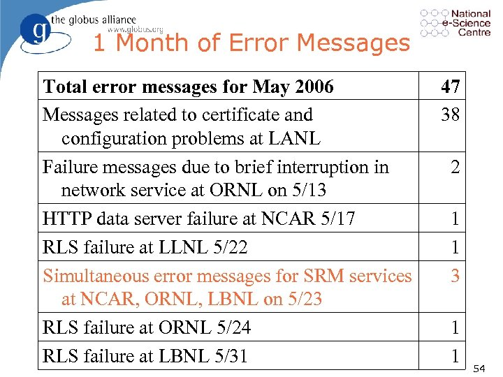 1 Month of Error Messages Total error messages for May 2006 Messages related to