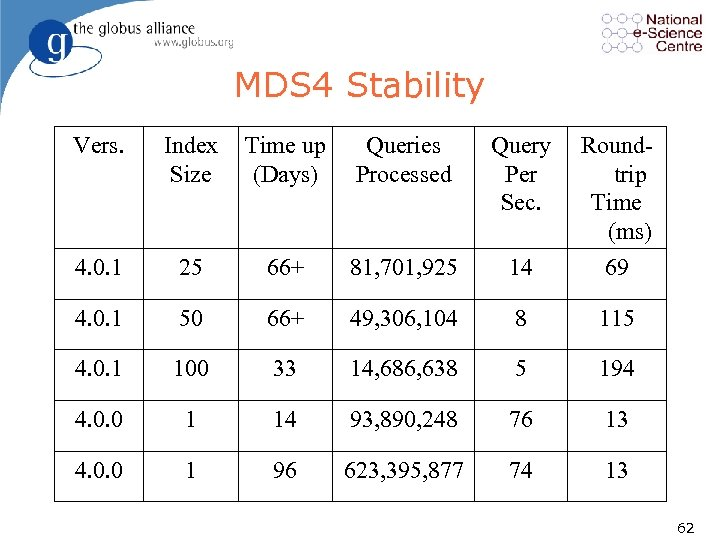 MDS 4 Stability Vers. Index Size Time up (Days) Queries Processed Query Per Sec.