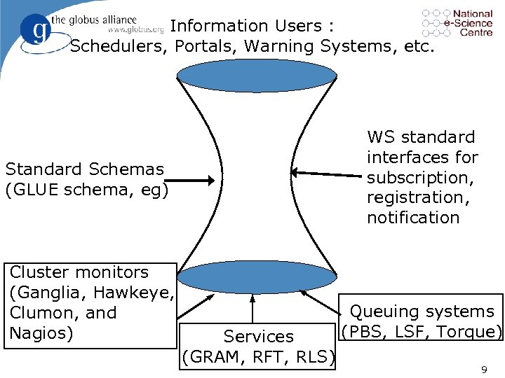 Information Users : Schedulers, Portals, Warning Systems, etc. WS standard interfaces for subscription, registration,