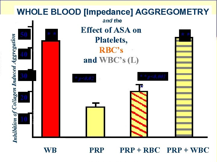 WHOLE BLOOD [Impedance] AGGREGOMETRY Inhibition of Collagen Induced Aggregation and the 50 * *