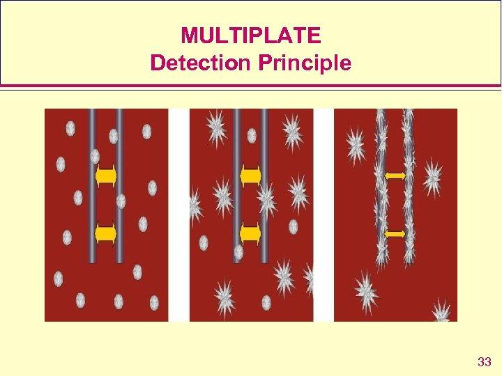 MULTIPLATE Detection Principle 33