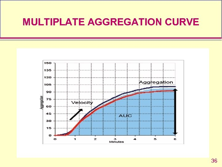 MULTIPLATE AGGREGATION CURVE 36