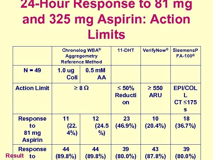24 -Hour Response to 81 mg and 325 mg Aspirin: Action Limits Chronolog WBA®