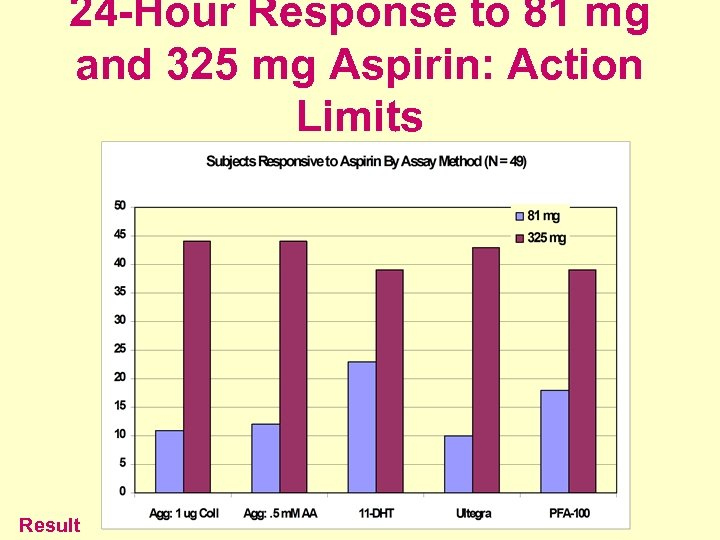 24 -Hour Response to 81 mg and 325 mg Aspirin: Action Limits Result