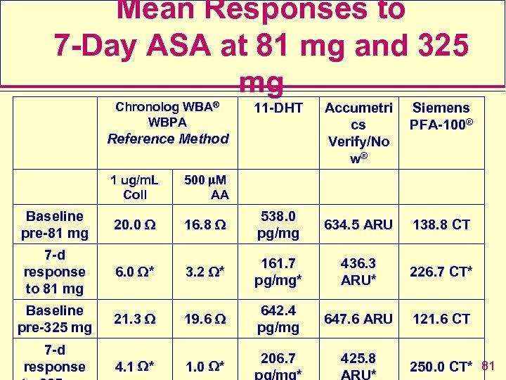 Mean Responses to 7 -Day ASA at 81 mg and 325 mg Chronolog WBA®