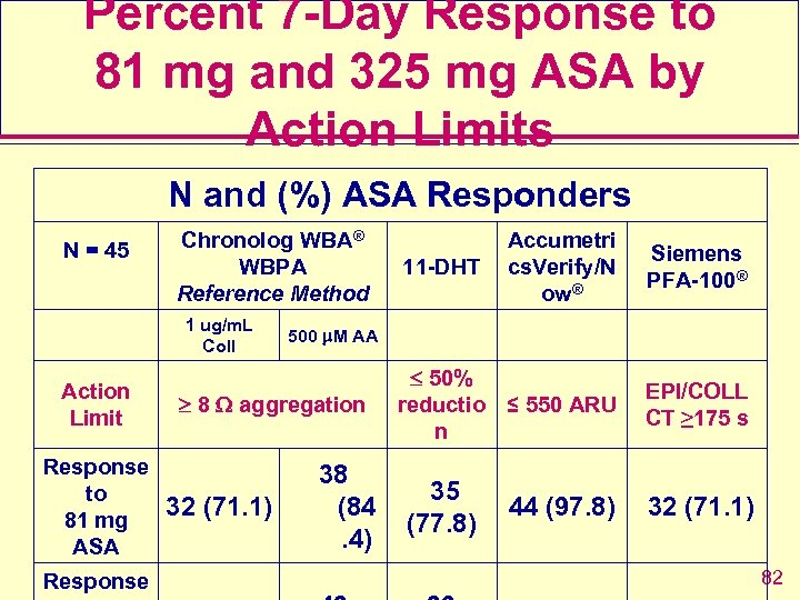 Percent 7 -Day Response to 81 mg and 325 mg ASA by Action Limits