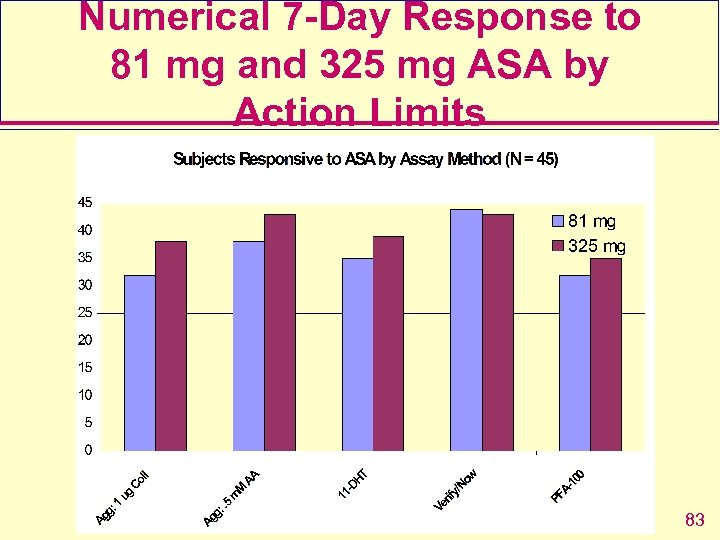 Numerical 7 -Day Response to 81 mg and 325 mg ASA by Action Limits