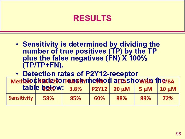 RESULTS • Sensitivity is determined by dividing the number of true positives (TP) by