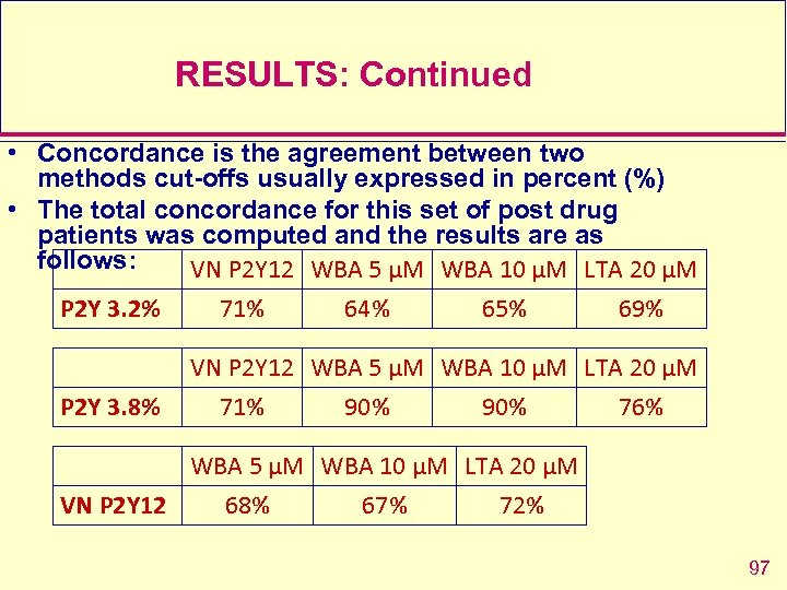 RESULTS: Continued • Concordance is the agreement between two methods cut-offs usually expressed in
