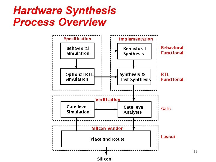 Hardware Synthesis Process Overview Specification Implementation Behavioral Synthesis Behavioral Functional Synthesis & Test Synthesis
