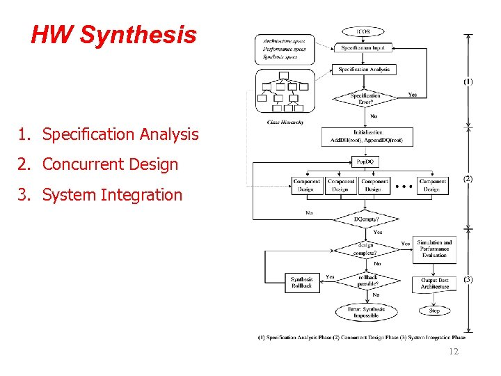 HW Synthesis 1. Specification Analysis 2. Concurrent Design 3. System Integration 12
