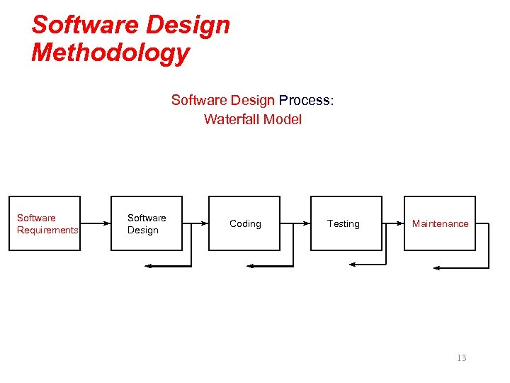 Software Design Methodology Software Design Process: Waterfall Model Software Requirements Software Design Coding Testing