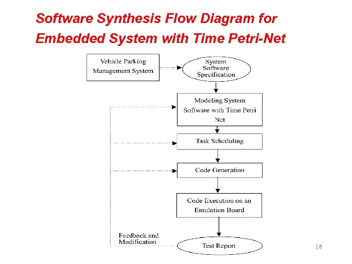 Software Synthesis Flow Diagram for Embedded System with Time Petri-Net 18