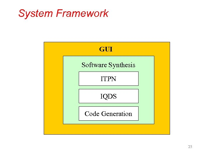 System Framework GUI Software Synthesis ITPN IQDS Code Generation 25 Introduction